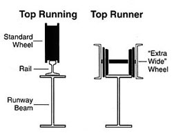 Top runner bridge crane:
